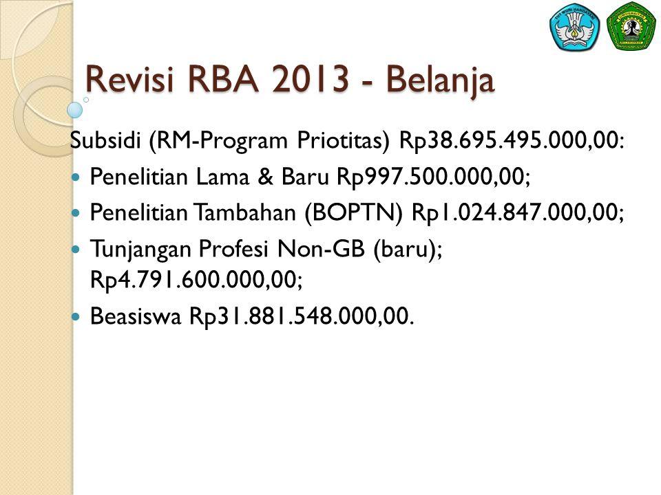 Revisi RBA 2013 - Belanja Subsidi (RM-Program Priotitas) Rp38.695.495.000,00: Penelitian Lama & Baru Rp997.500.000,00;