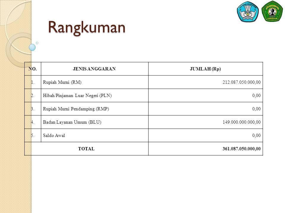 Rangkuman NO. JENIS ANGGARAN JUMLAH (Rp) 1. Rupiah Murni (RM)