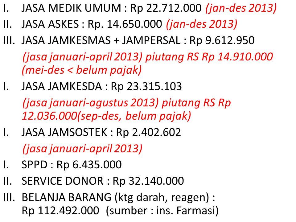 JASA MEDIK UMUM : Rp 22.712.000 (jan-des 2013)