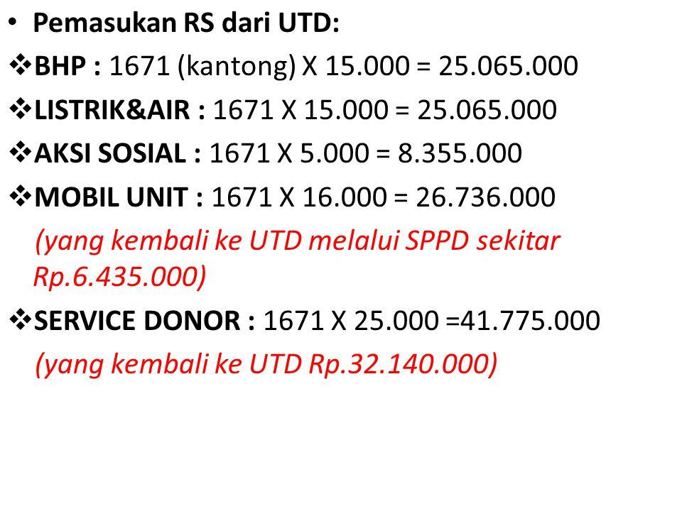 Pemasukan RS dari UTD: BHP : 1671 (kantong) X 15.000 = 25.065.000. LISTRIK&AIR : 1671 X 15.000 = 25.065.000.