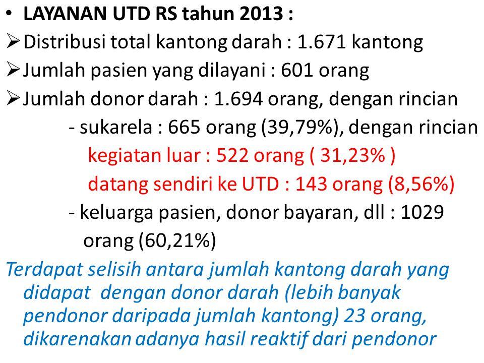 LAYANAN UTD RS tahun 2013 : Distribusi total kantong darah : 1.671 kantong. Jumlah pasien yang dilayani : 601 orang.