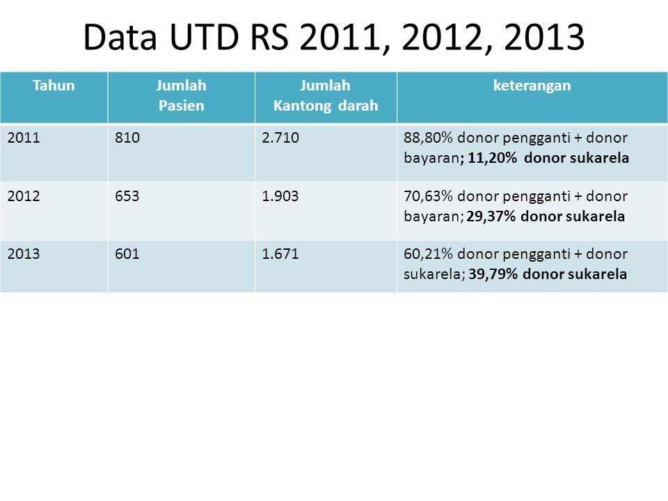 Data UTD RS 2011, 2012, 2013 Tahun Jumlah Pasien Kantong darah
