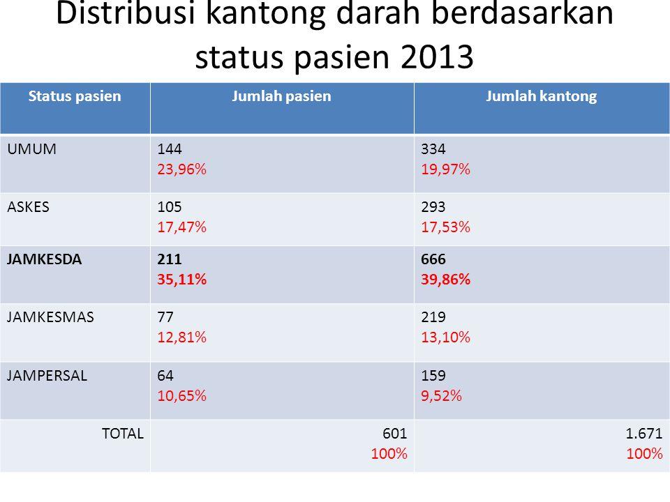 Distribusi kantong darah berdasarkan status pasien 2013