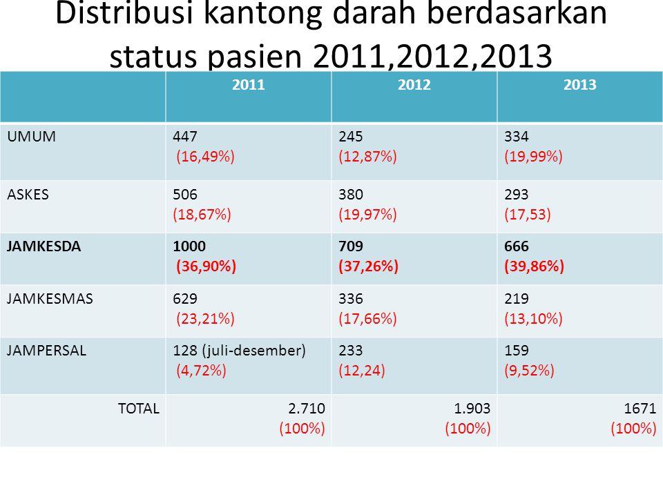 Distribusi kantong darah berdasarkan status pasien 2011,2012,2013