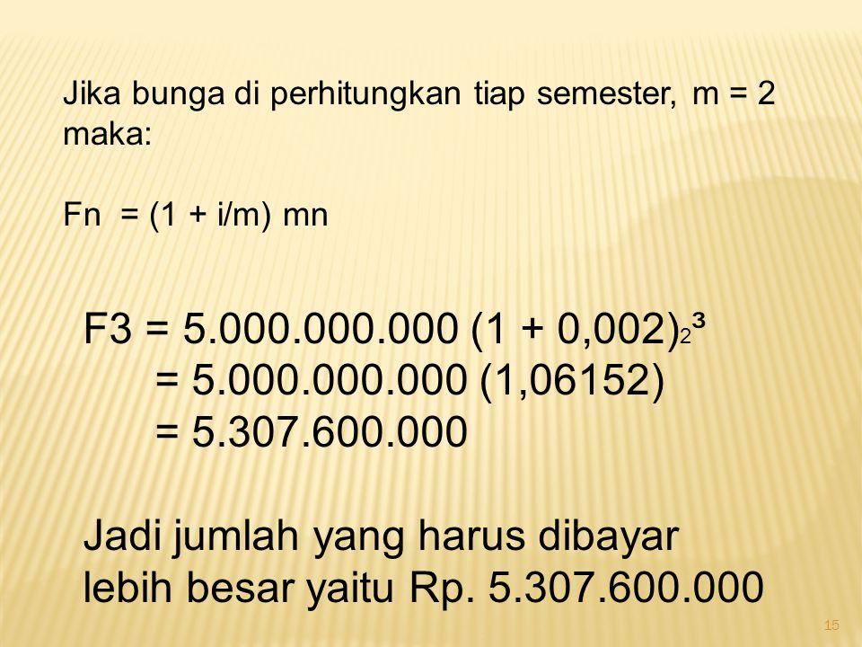 Jadi jumlah yang harus dibayar lebih besar yaitu Rp. 5.307.600.000