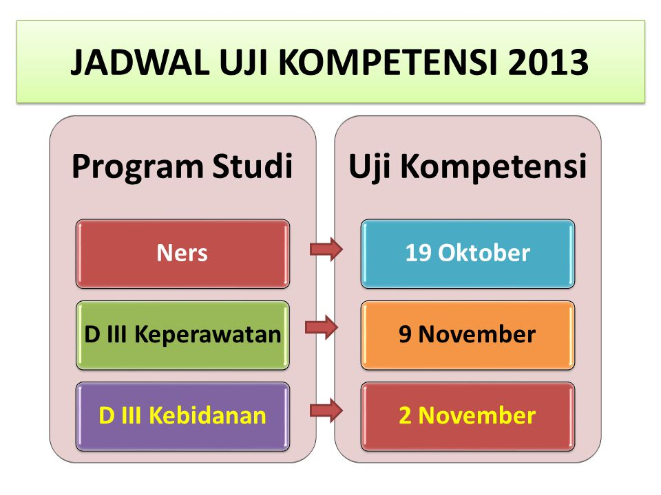 JADWAL UJI KOMPETENSI 2013 Program Studi Uji Kompetensi Ners