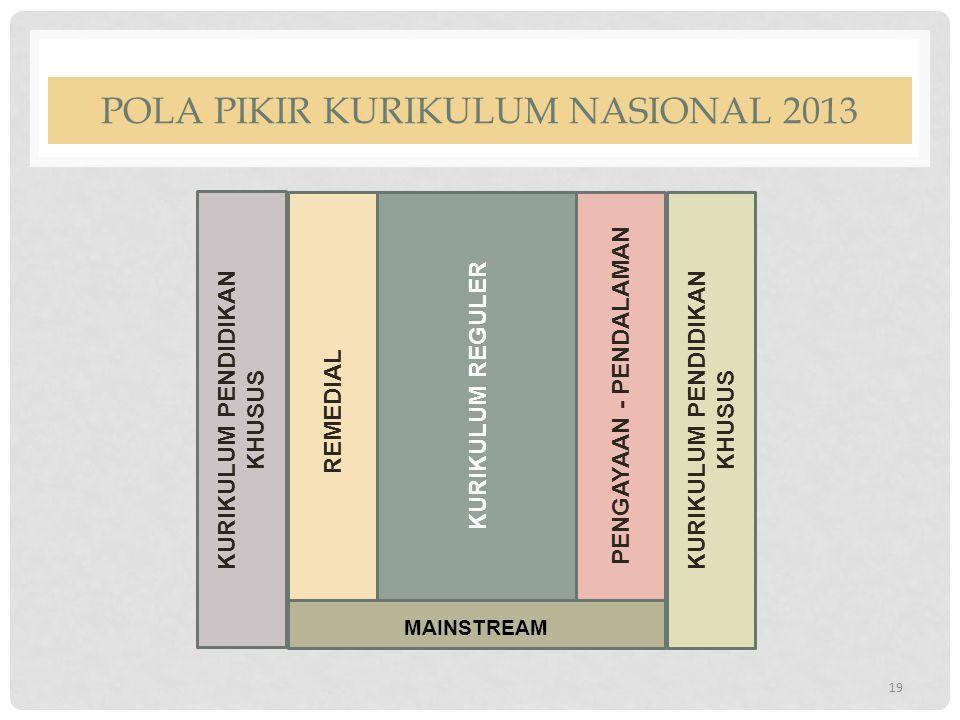 POLA PIKIR KURIKULUM NASIONAL 2013