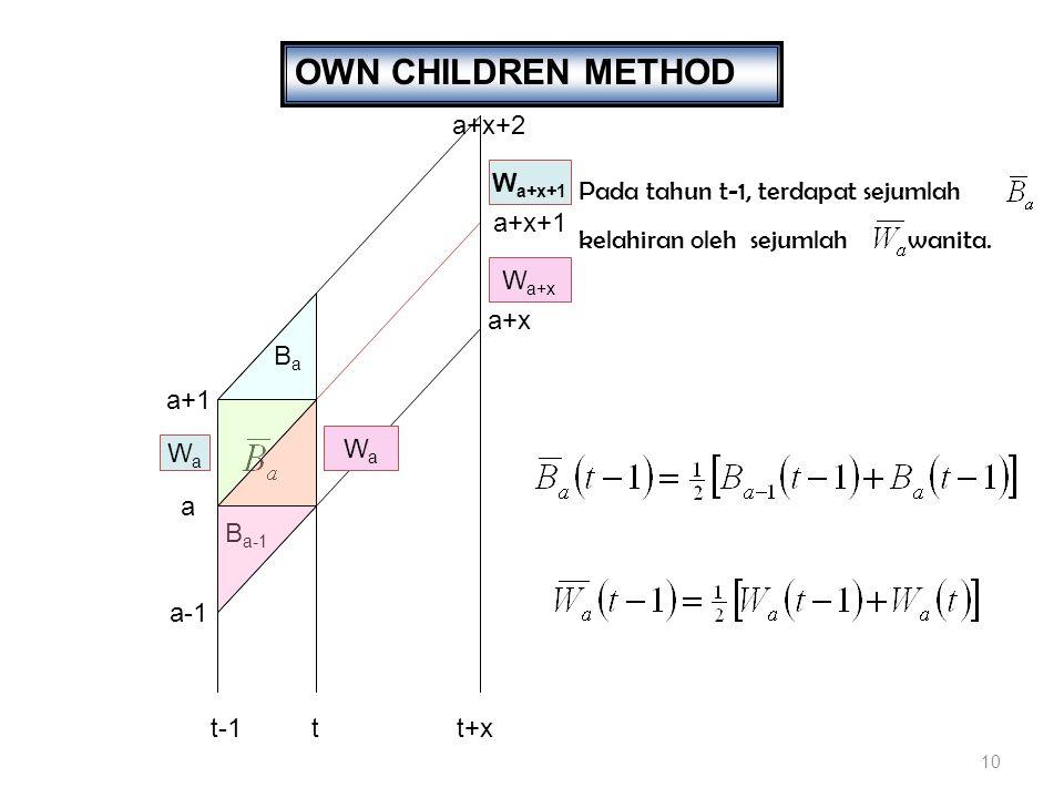 OWN CHILDREN METHOD a+x+2 Wa+x+1 Pada tahun t-1, terdapat sejumlah
