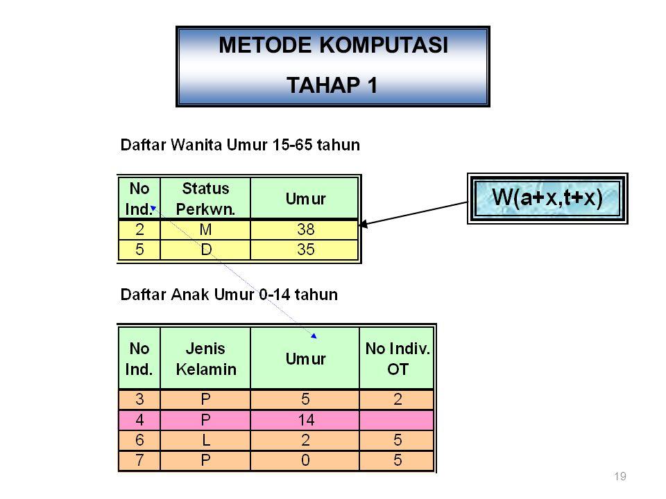 METODE KOMPUTASI TAHAP 1
