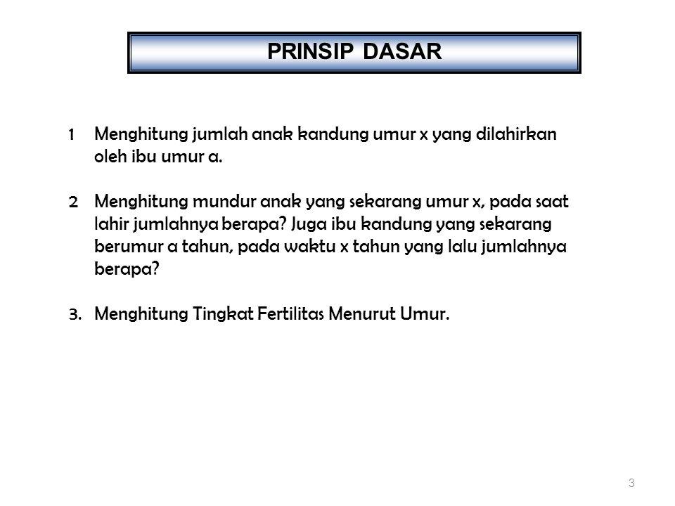 PRINSIP DASAR Menghitung jumlah anak kandung umur x yang dilahirkan oleh ibu umur a.