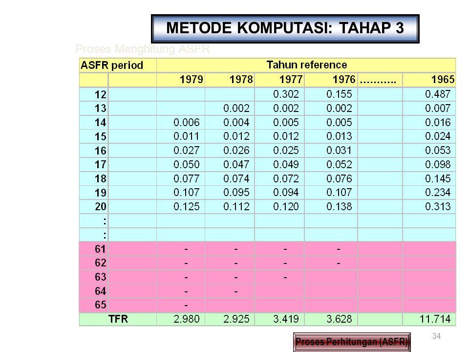 METODE KOMPUTASI: TAHAP 3 Proses Perhitungan (ASFR)