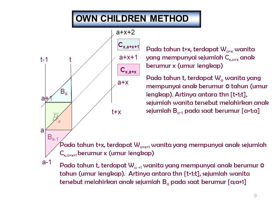 OWN CHILDREN METHOD a+x+2 Cx,a+x+1