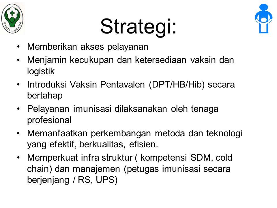 Strategi: Memberikan akses pelayanan