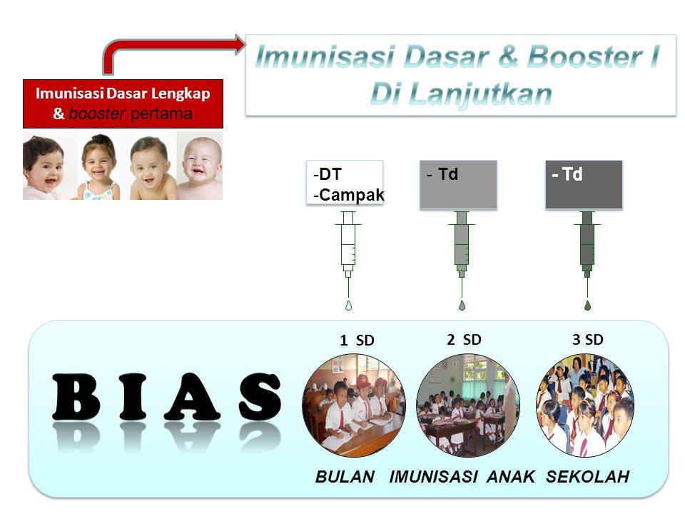 Imunisasi Dasar & Booster I