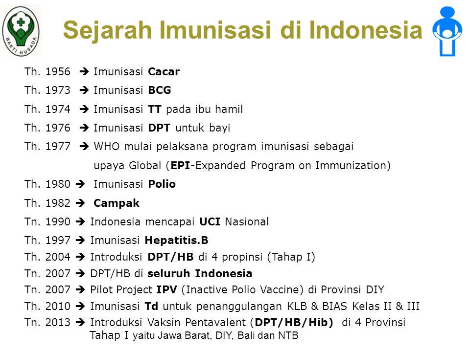 Sejarah Imunisasi di Indonesia