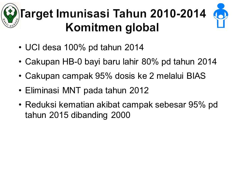 Target Imunisasi Tahun 2010-2014 Komitmen global