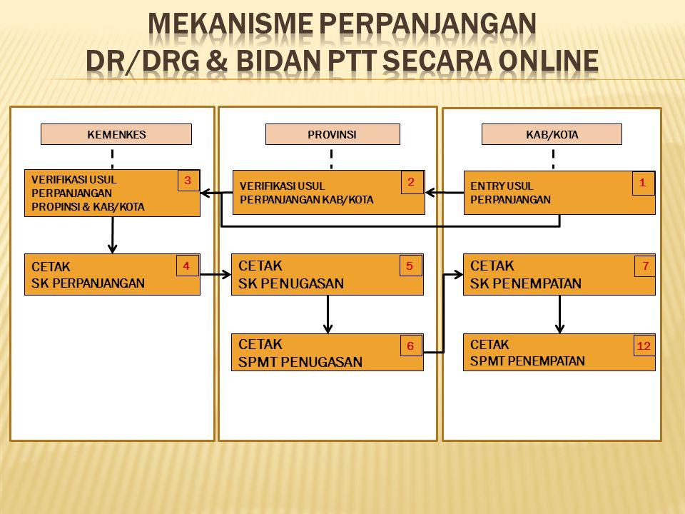 MEKANISME PERPANJANGAN DR/DRG & BIDAN PTT SECARA ONLINE