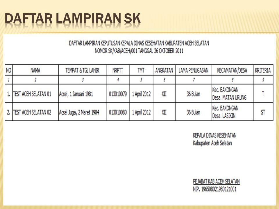 DAFTAR LAMPIRAN SK