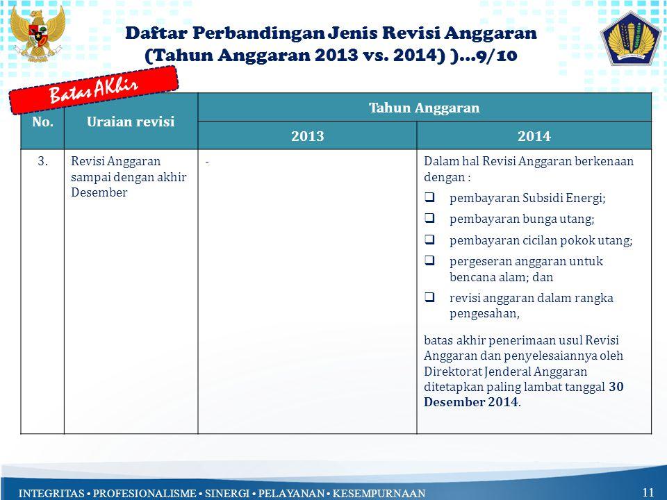Batas AKhir Daftar Perbandingan Jenis Revisi Anggaran