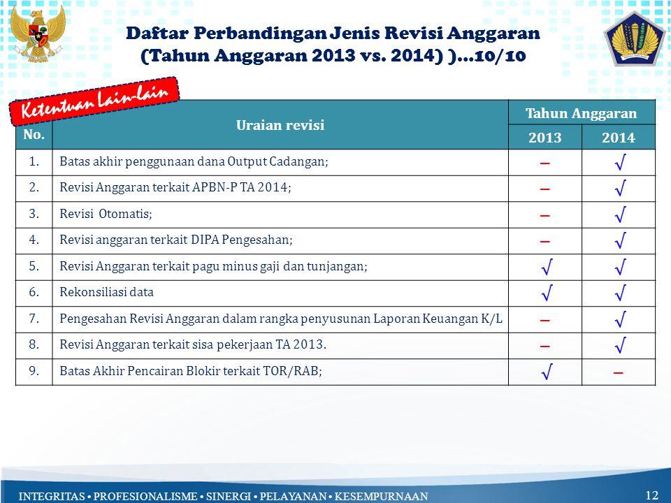 Ketentuan Lain-lain Daftar Perbandingan Jenis Revisi Anggaran