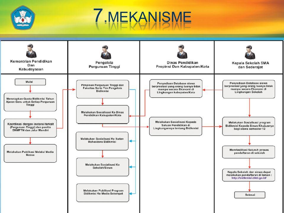 7.MEKANISME