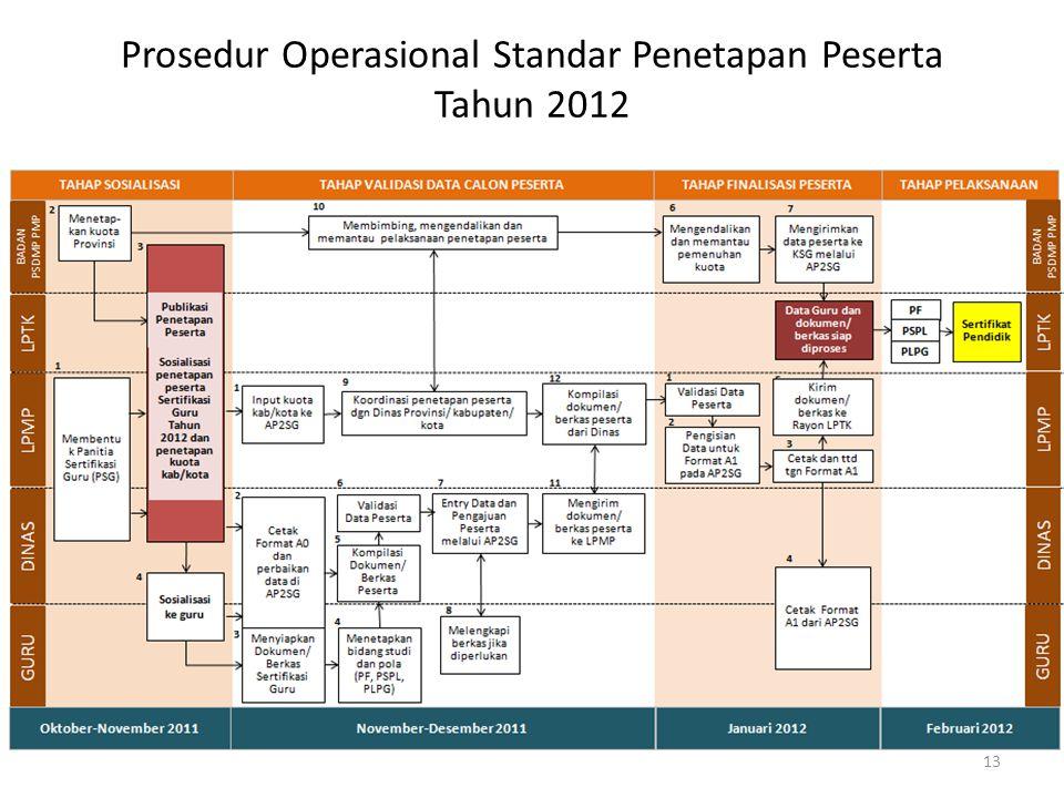 Prosedur Operasional Standar Penetapan Peserta Tahun 2012