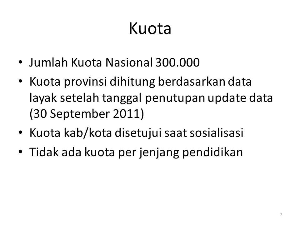 Kuota Jumlah Kuota Nasional 300.000