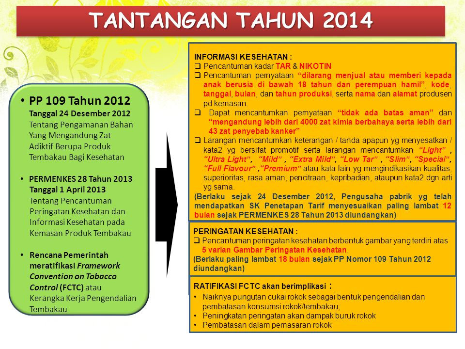 TANTANGAN TAHUN 2014 PP 109 Tahun 2012 Tanggal 24 Desember 2012