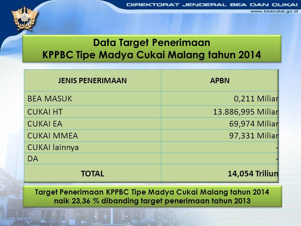 Data Target Penerimaan KPPBC Tipe Madya Cukai Malang tahun 2014