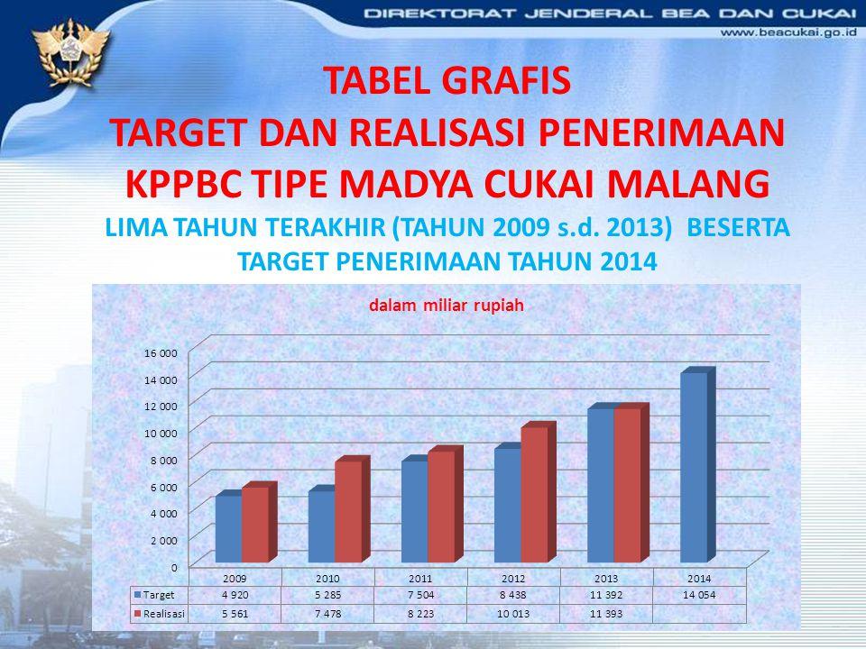 TABEL GRAFIS TARGET DAN REALISASI PENERIMAAN KPPBC TIPE MADYA CUKAI MALANG LIMA TAHUN TERAKHIR (TAHUN 2009 s.d.