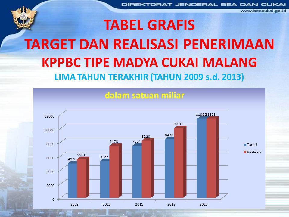 TABEL GRAFIS TARGET DAN REALISASI PENERIMAAN KPPBC TIPE MADYA CUKAI MALANG LIMA TAHUN TERAKHIR (TAHUN 2009 s.d. 2013)