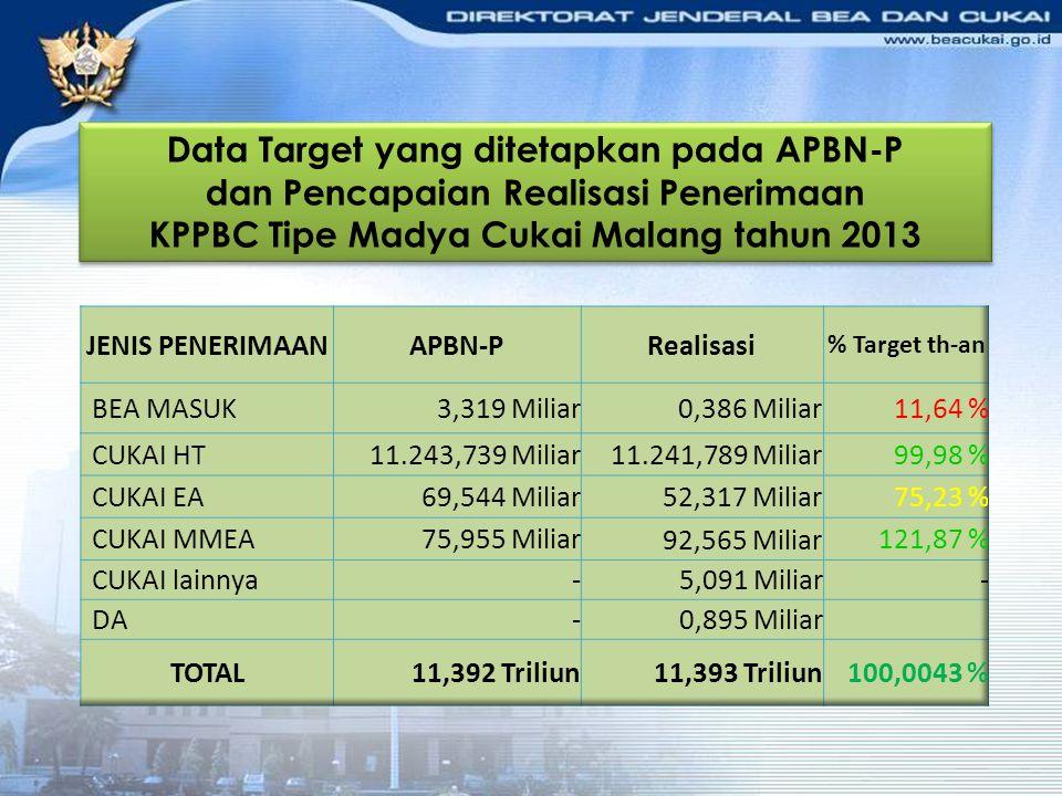 Data Target yang ditetapkan pada APBN-P