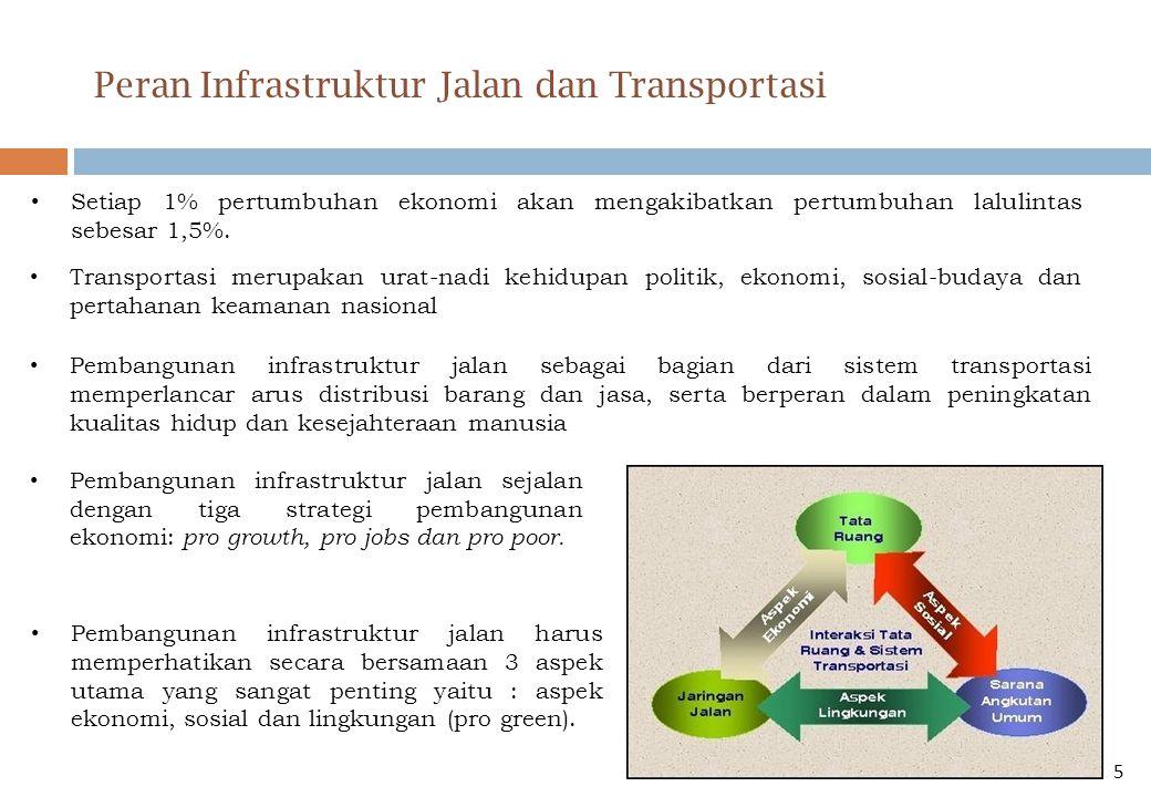 Peran Infrastruktur Jalan dan Transportasi