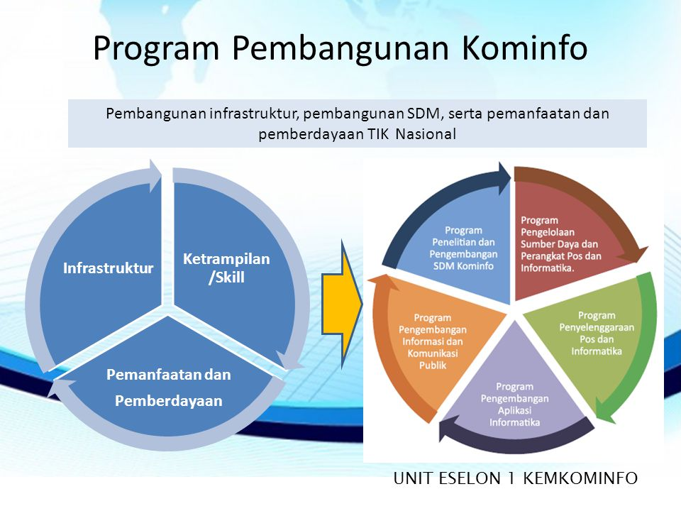Program Pembangunan Kominfo