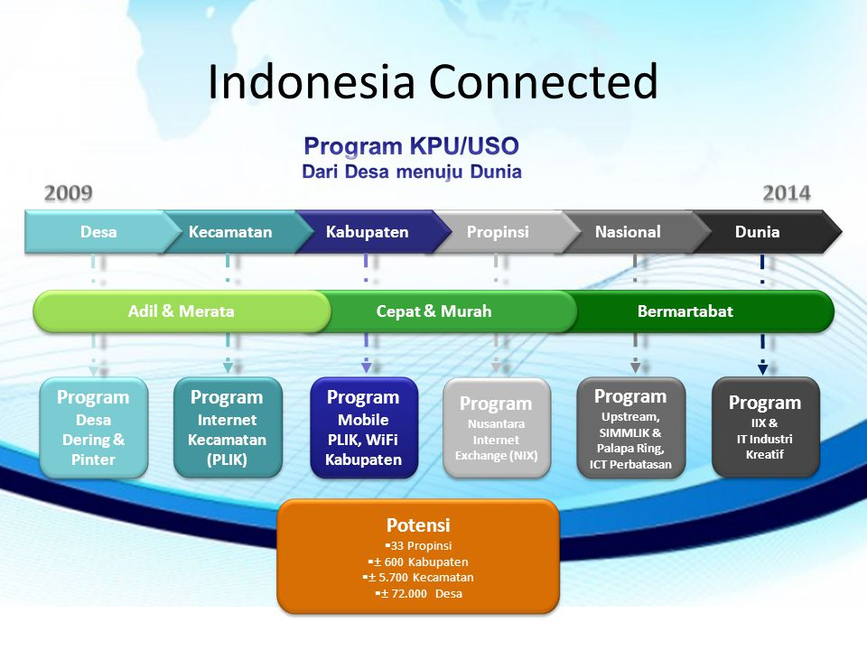 Indonesia Connected Program Desa Dering & Pinter