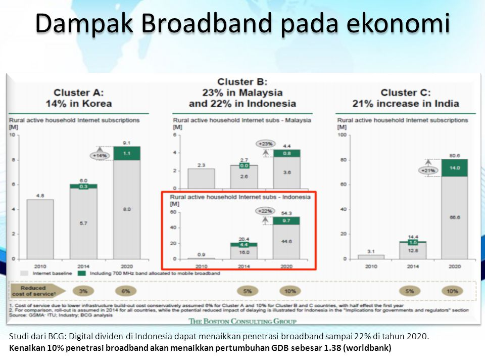 Dampak Broadband pada ekonomi