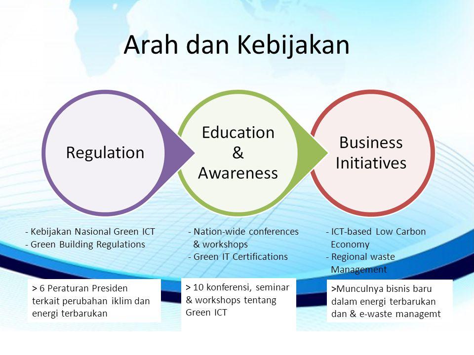 Arah dan Kebijakan - Kebijakan Nasional Green ICT
