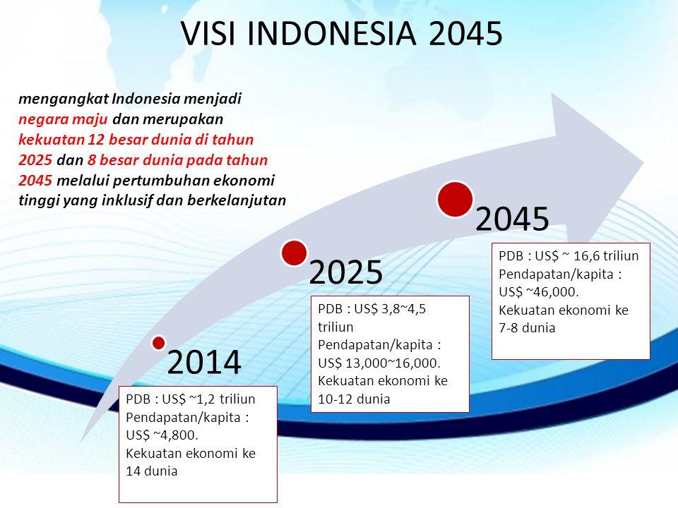 VISI INDONESIA 2045