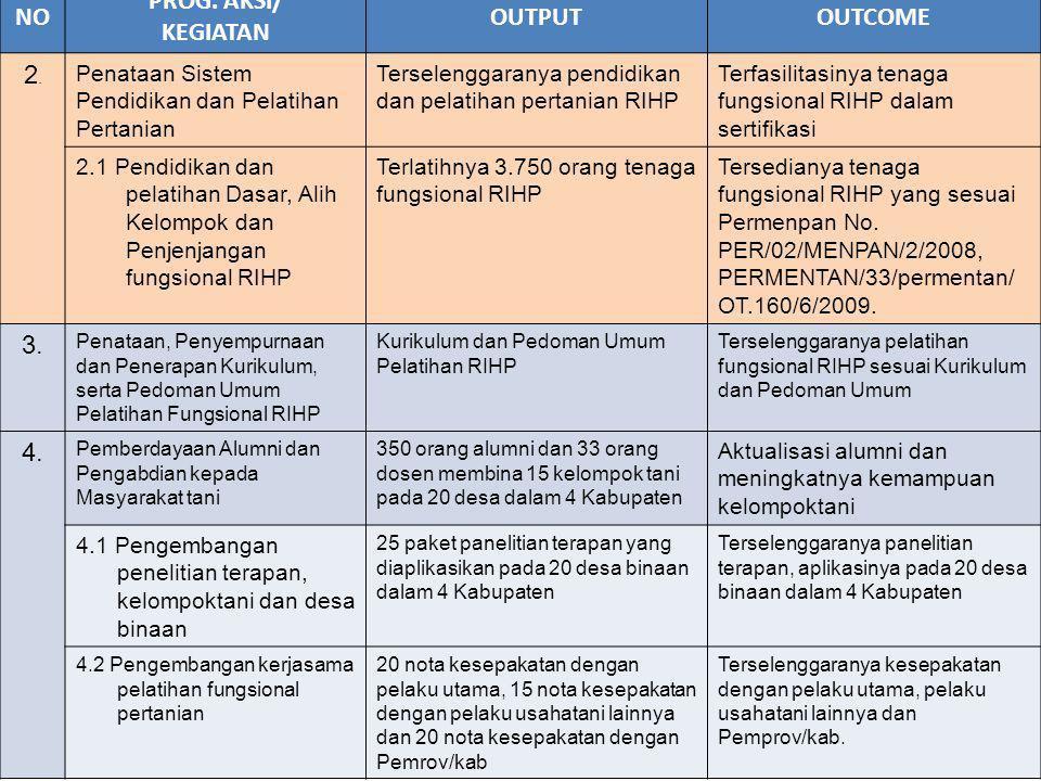 NO PROG. AKSI/ KEGIATAN OUTPUT OUTCOME