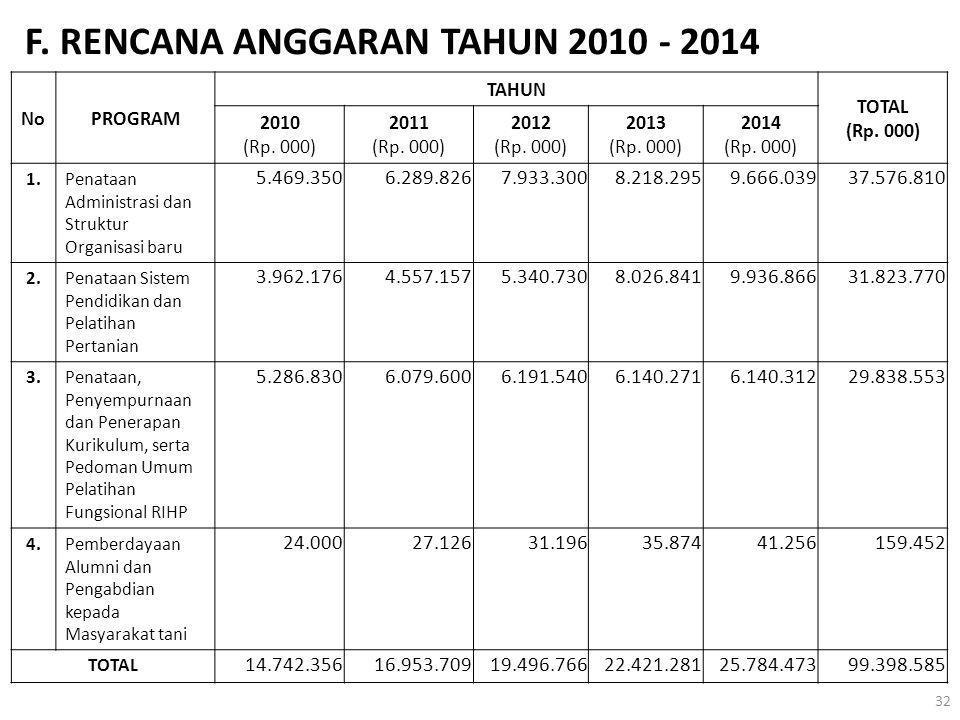 F. RENCANA ANGGARAN TAHUN 2010 - 2014