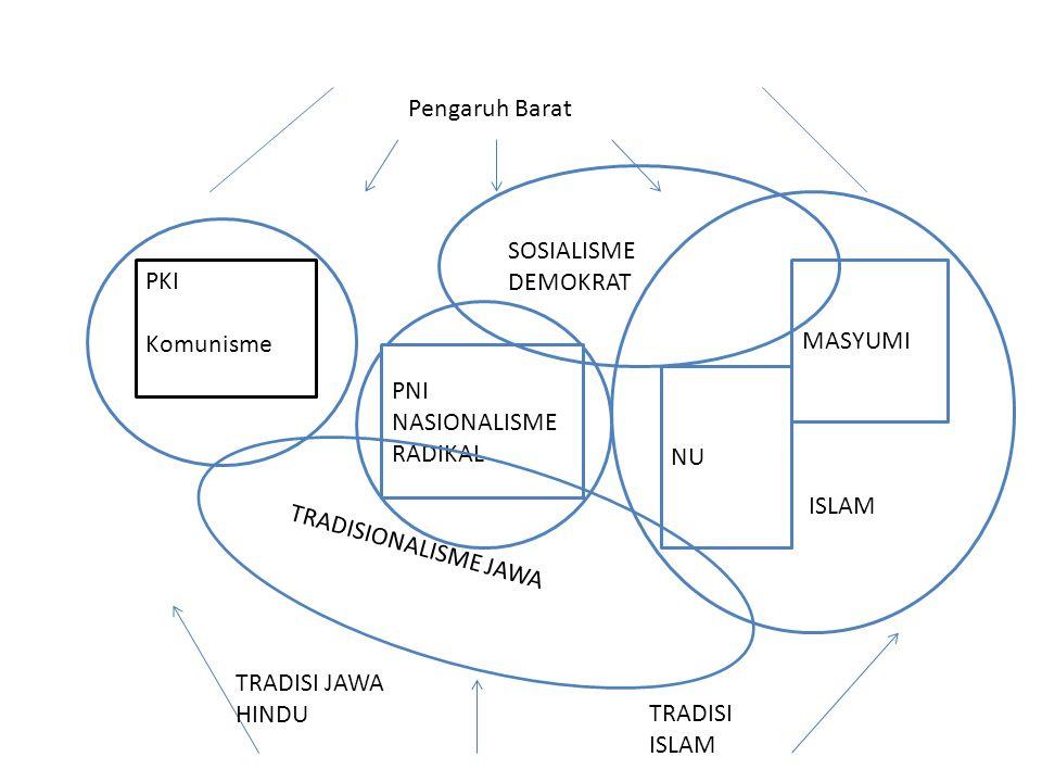 Pengaruh Barat SOSIALISME. DEMOKRAT. ISLAM. PKI. Komunisme. MASYUMI. PNI. Nasionalisme Radikal.