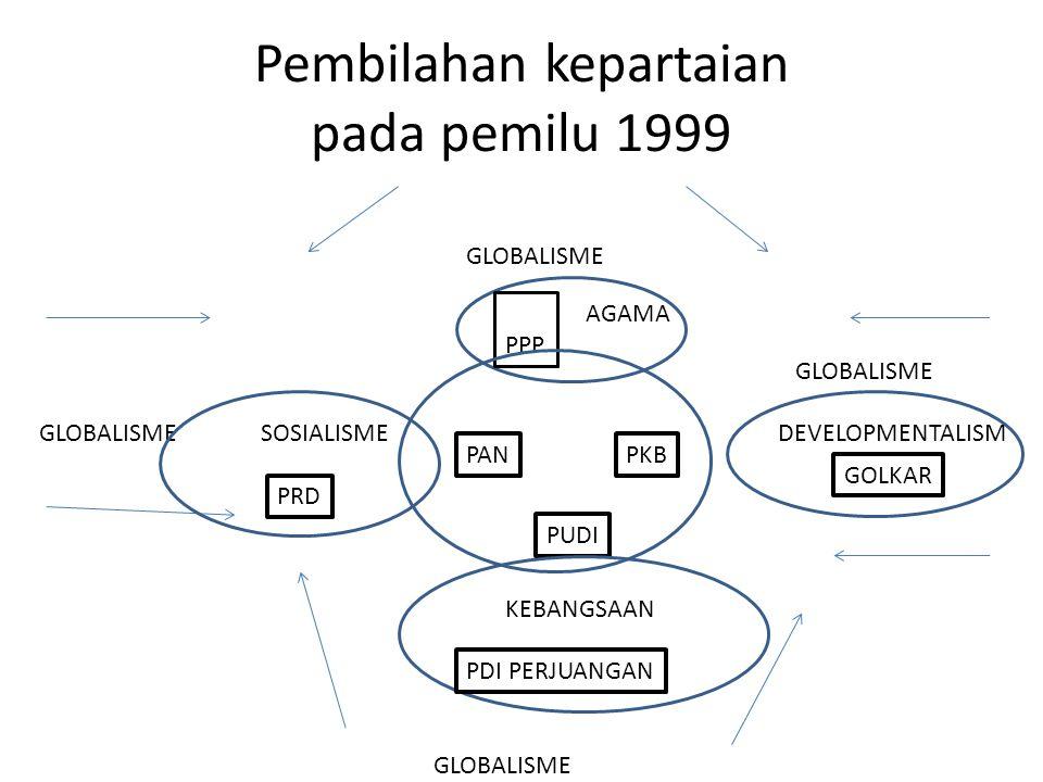 Pembilahan kepartaian pada pemilu 1999