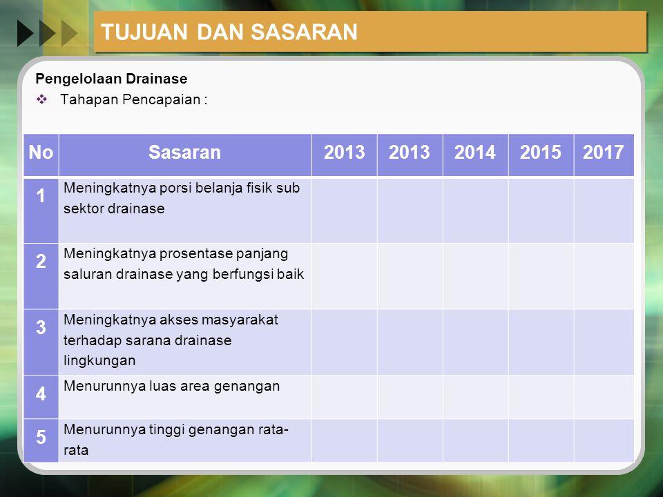 TUJUAN DAN SASARAN No Sasaran 2013 2014 2015 2017 1 2 3 4 5