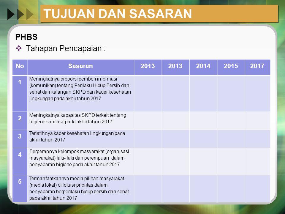 TUJUAN DAN SASARAN PHBS Tahapan Pencapaian : No Sasaran 2013 2014 2015