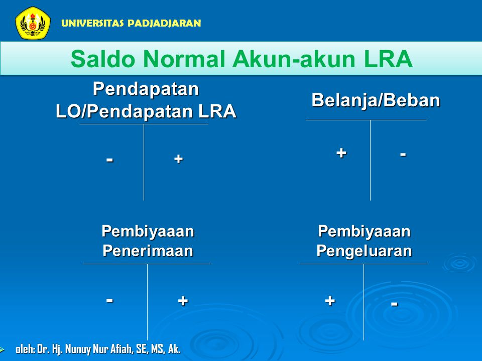 Saldo Normal Akun-akun LRA
