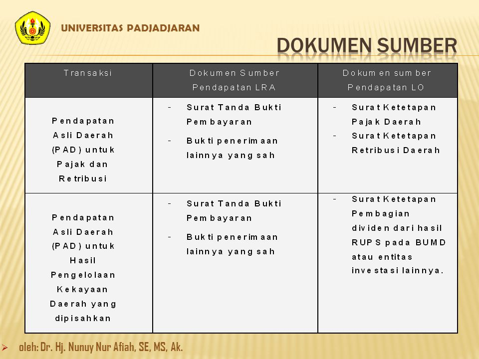 DOKUMEN SUMBER oleh: Dr. Hj. Nunuy Nur Afiah, SE, MS, Ak.