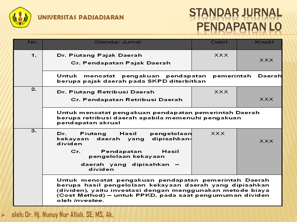 STANDAR JURNAL PENDAPATAN LO