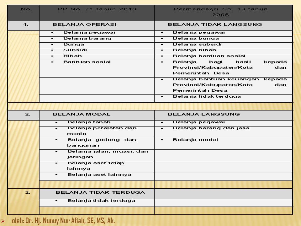 oleh: Dr. Hj. Nunuy Nur Afiah, SE, MS, Ak.