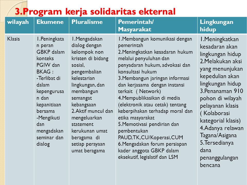 3.Program kerja solidaritas ekternal