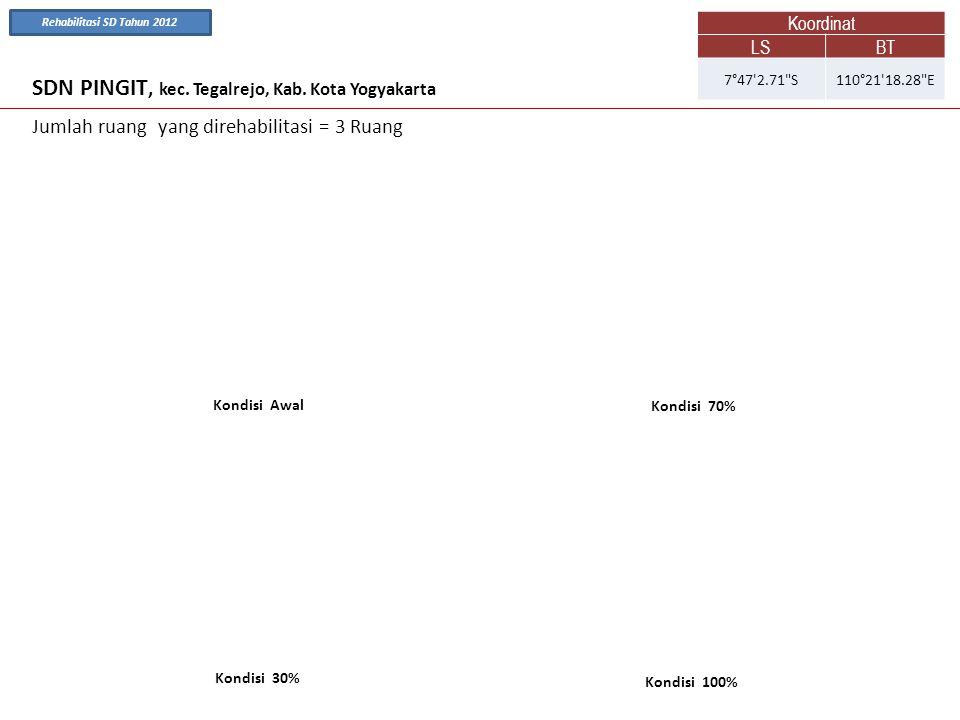 SDN PINGIT, kec. Tegalrejo, Kab. Kota Yogyakarta